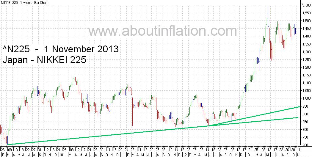 Nikkei 225 Index TrendLine - bar chart - 1 November 2013 - 日経225種平均株価の棒グラフ