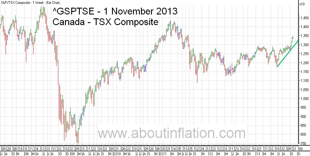 TSX Composite Index TrendLine - bar chart - 1 November 2013 - TSX Composite indice de graphique à barres