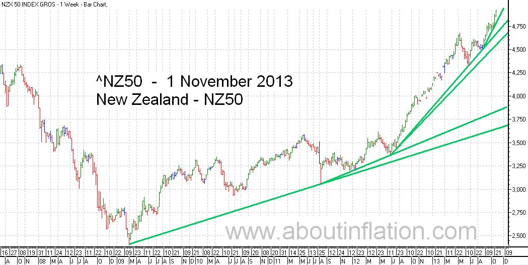 NZ 50 Index TrendLine - bar chart - 1 November 2013
