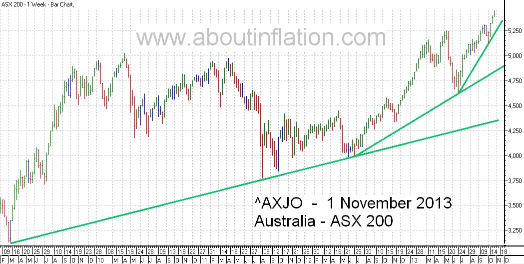 ASX 200 Index TrendLine - bar chart - 1 November 2013