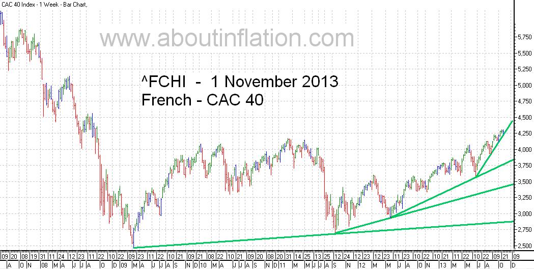 CAC 40 Index TrendLine - bar chart - 1 November 2013 - CAC 40 indice de graphique à barres