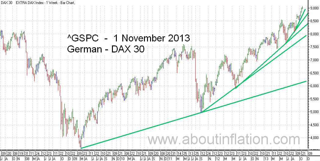 DAX 30 Index TrendLine - bar chart - 1 November 2013 - DAX 30 Index Balkendiagramm