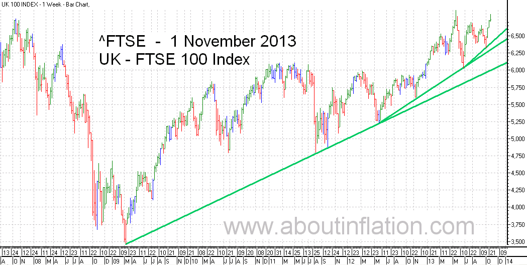 FTSE 100 Index TrendLine - bar chart - 1 November 2013