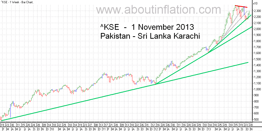 KSE  Index Trend Line bar chart - 1 November 2013 - பாக்கிஸ்தான் குறியீடு போக்கு வரி விளக்கப்படம்