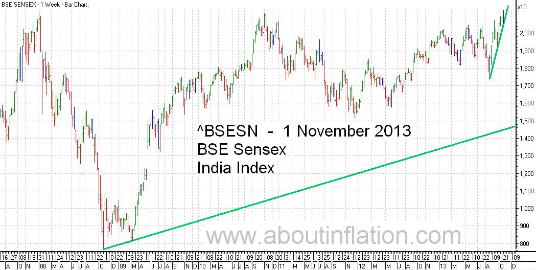 BSE Sensex  Index Trend Line bar chart - 1 November 2013