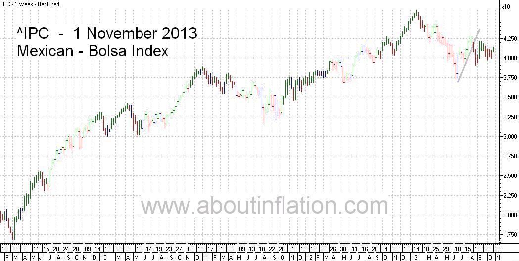 Bolsa  Index Trend Line bar chart - 1 November 2013 - Índice Bolsa de gráfico de barras