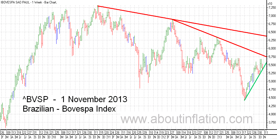 Bovesta  Index Trend Line bar chart - 1 November 2013 - Índice Bovespa gráfico de barras