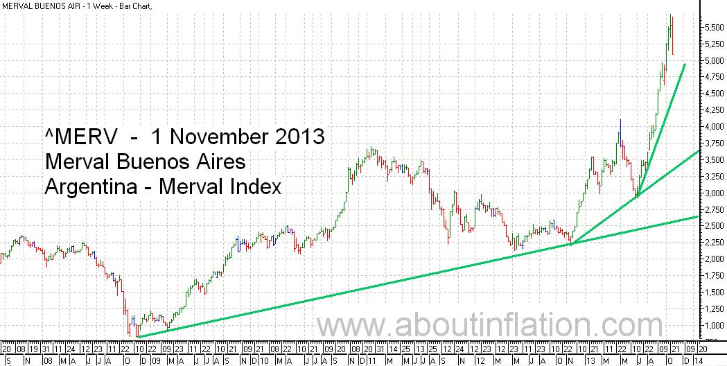 Merval  Index Trend Line bar chart - 1 November 20133 - Índice Merval de gráfico de barras