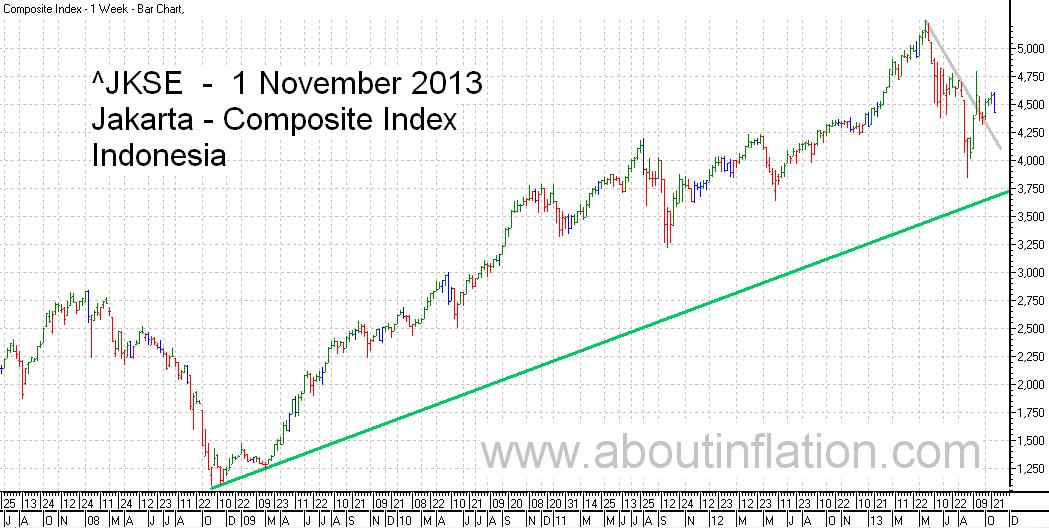 JKSE  Index Trend Line bar chart - 1 November 2013 - Indeks JKSE bar chart