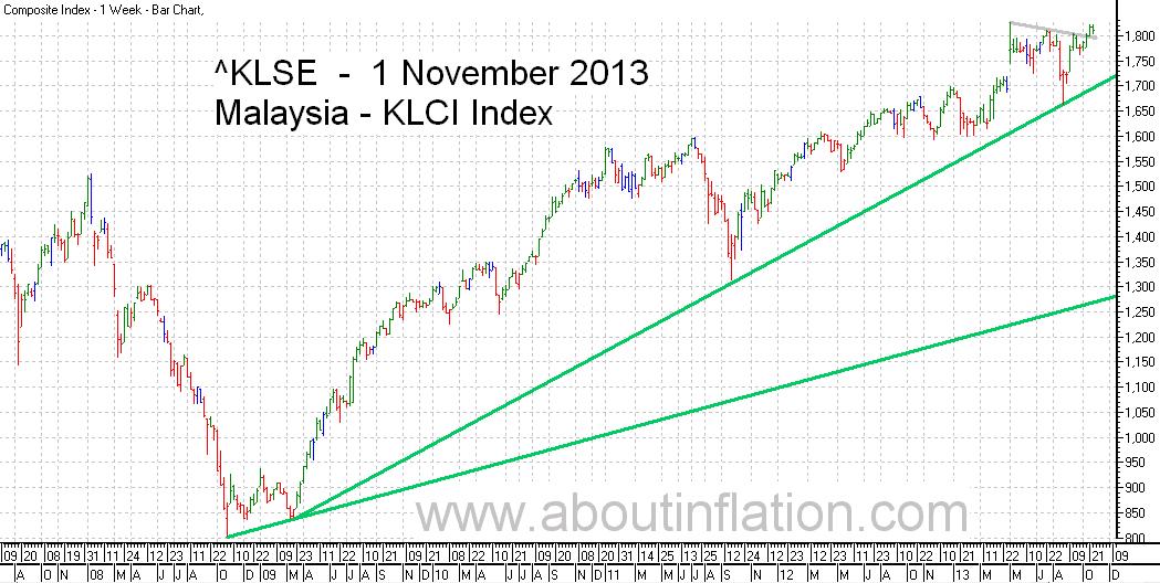 KLSE  Index Trend Line bar chart - 1 November 2013 - Indeks KLSE carta bar