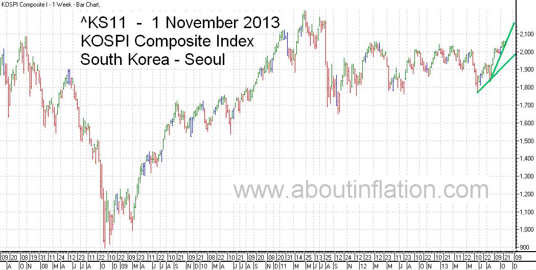 KS11  Index Trend Line bar chart - 1 November 2013 - KS11 인덱스 바 차트