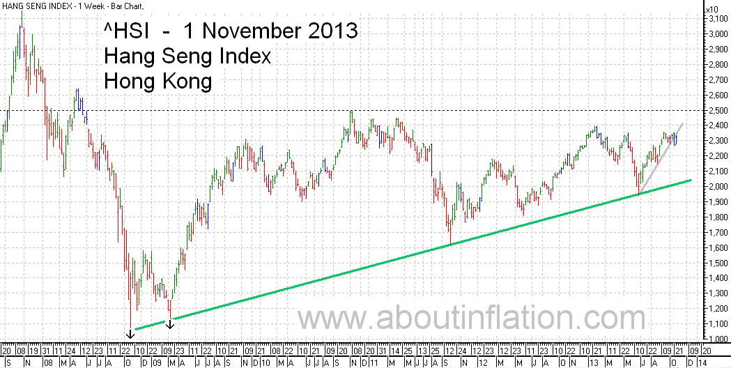 HSI Index TrendLine chart, 1 November 2013 HSI指数条形图