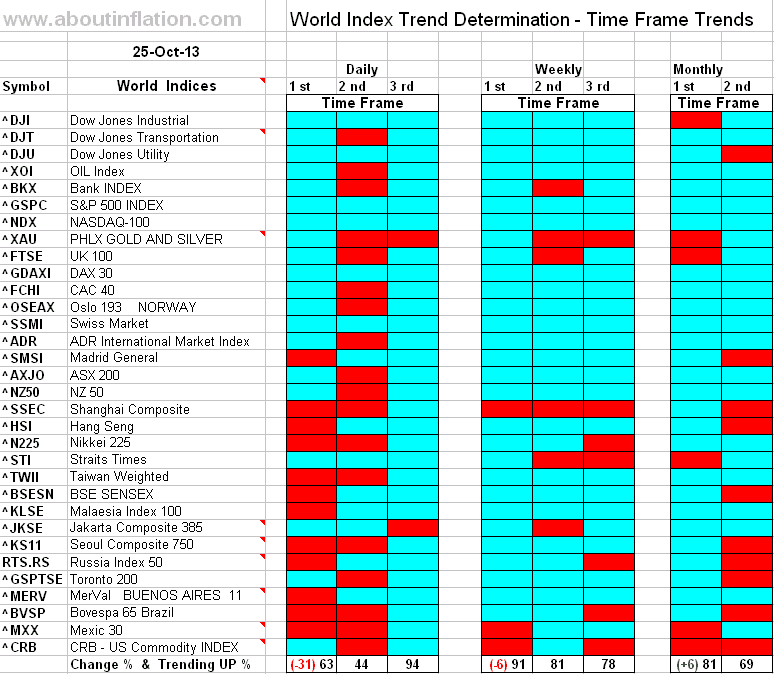 World Index Trend Determination - 25 October 2013 - end of week