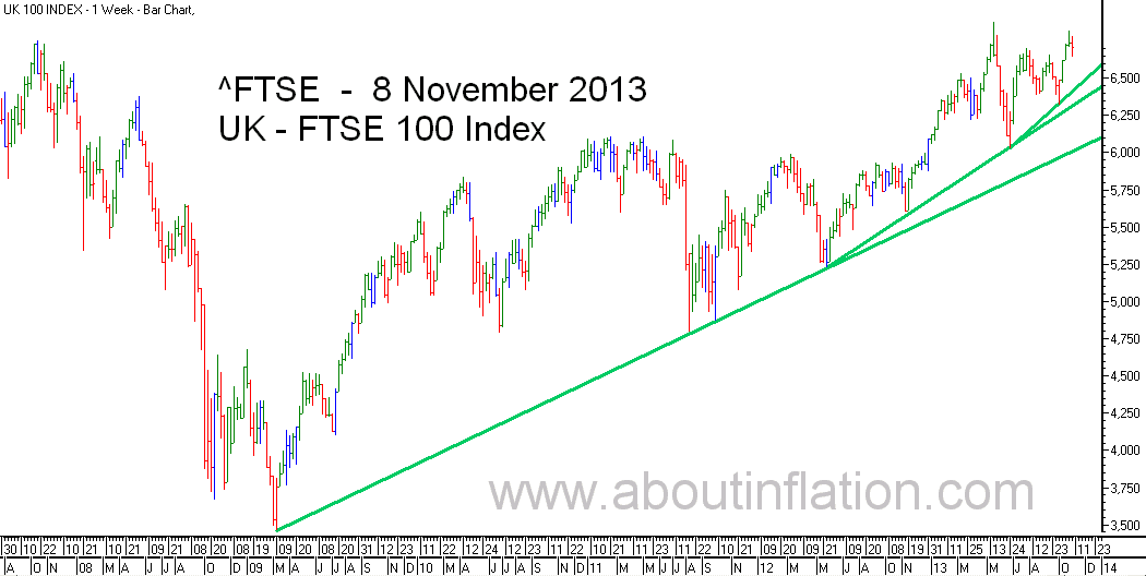 FTSE 100 Index TrendLine - bar chart - 8 November 2013