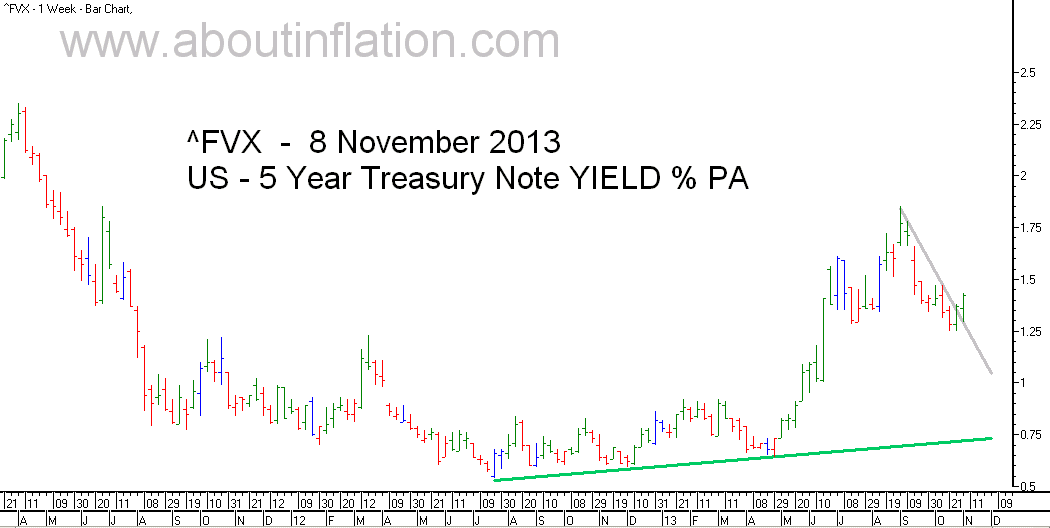 US  5 Year Treasury Note Yield TrendLine - bar chart - 8 November 2013