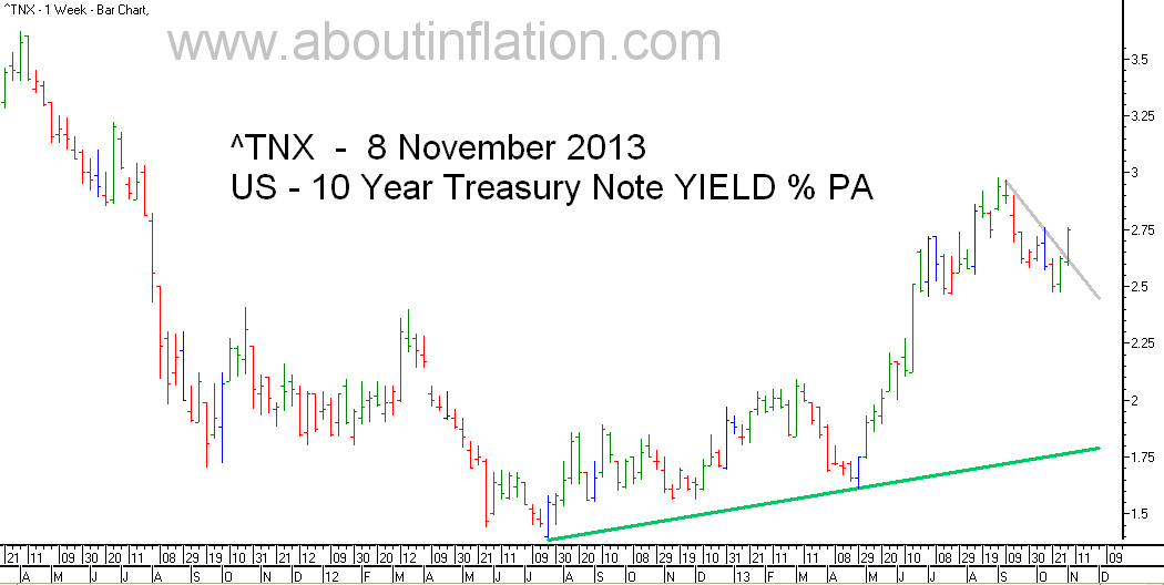 US  10 Year Treasury Note Yield TrendLine - bar chart - 8 November 2013