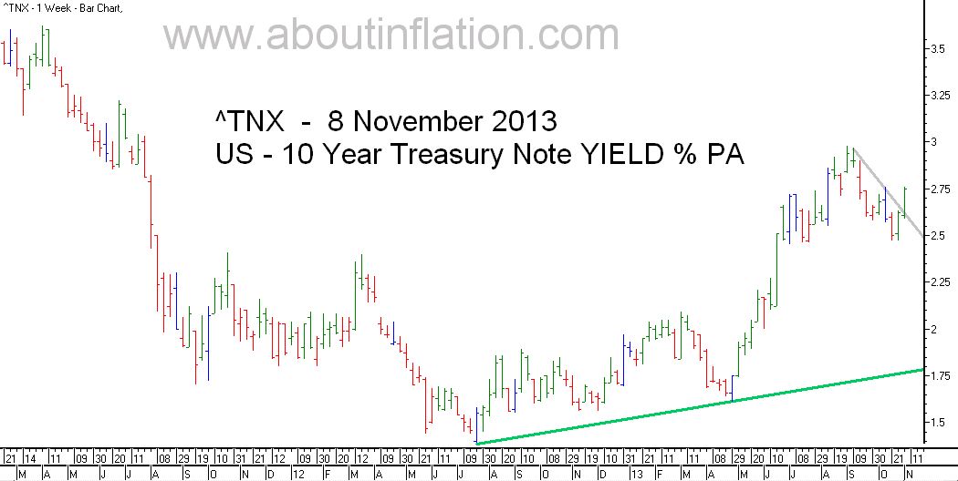 US  30 Year Treasury Bond Yield TrendLine - bar chart - 8 November 2013