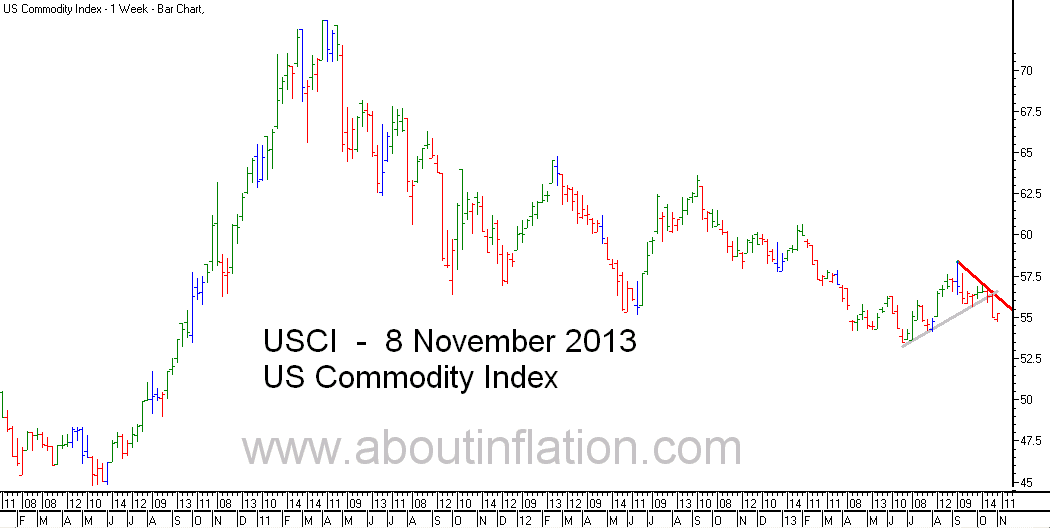 US - Commodity Index TrendLine - bar chart - 8 November 2013