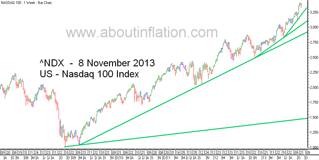Nasdaq 100 Index TrendLine - bar chart - 8 November 2013
