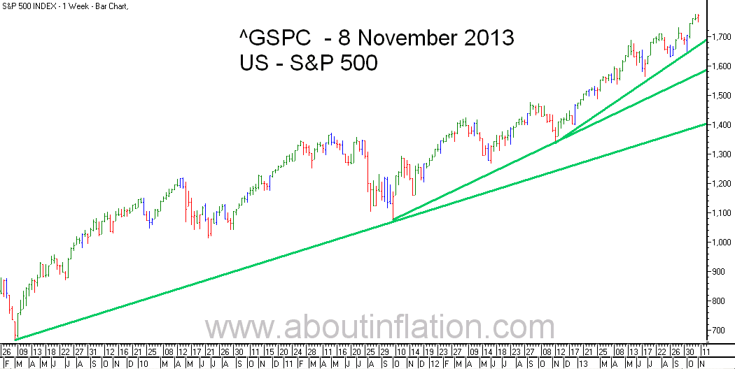 S&P 500 Index TrendLine - bar chart - 8 November 2013