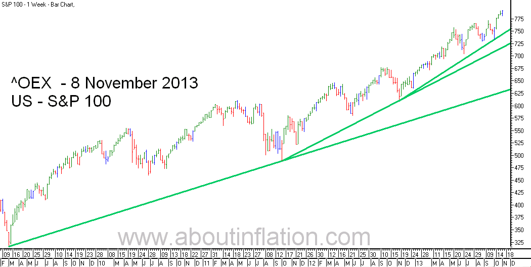 S & P 100 Index TrendLine - bar chart - 8 November 2013