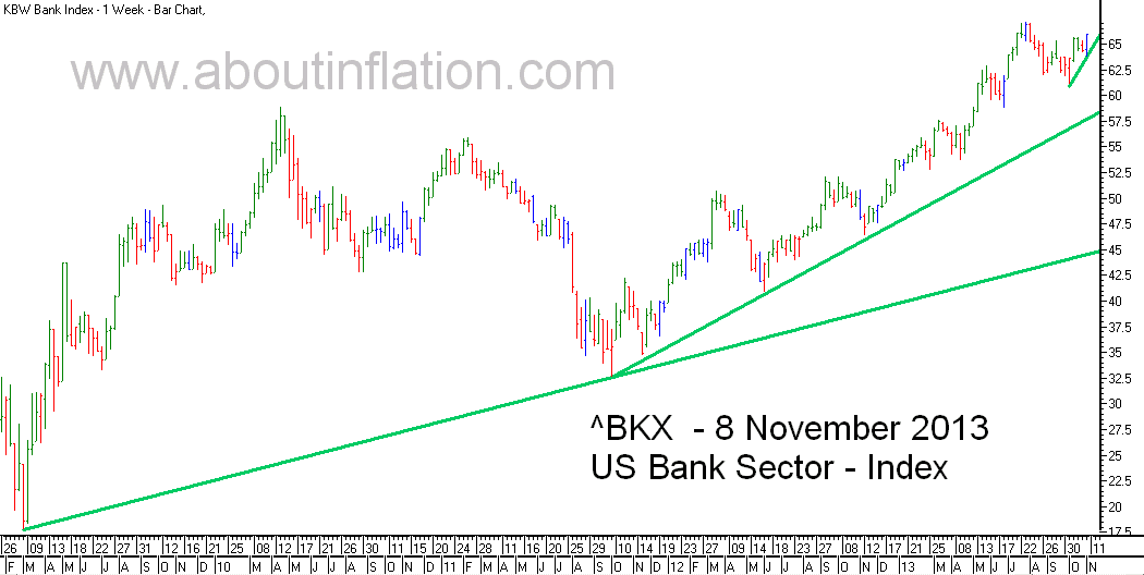 US - Bank Sector TrendLine - bar chart - 8 November 2013
