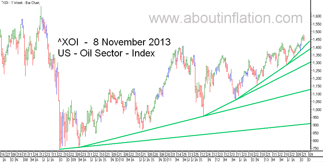 US - Oil Sector TrendLine - bar chart - 8 November 2013 - ^XOI - Oil Index