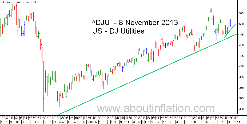 DJ Utilities Index TrendLine - bar chart - 8 November 2013