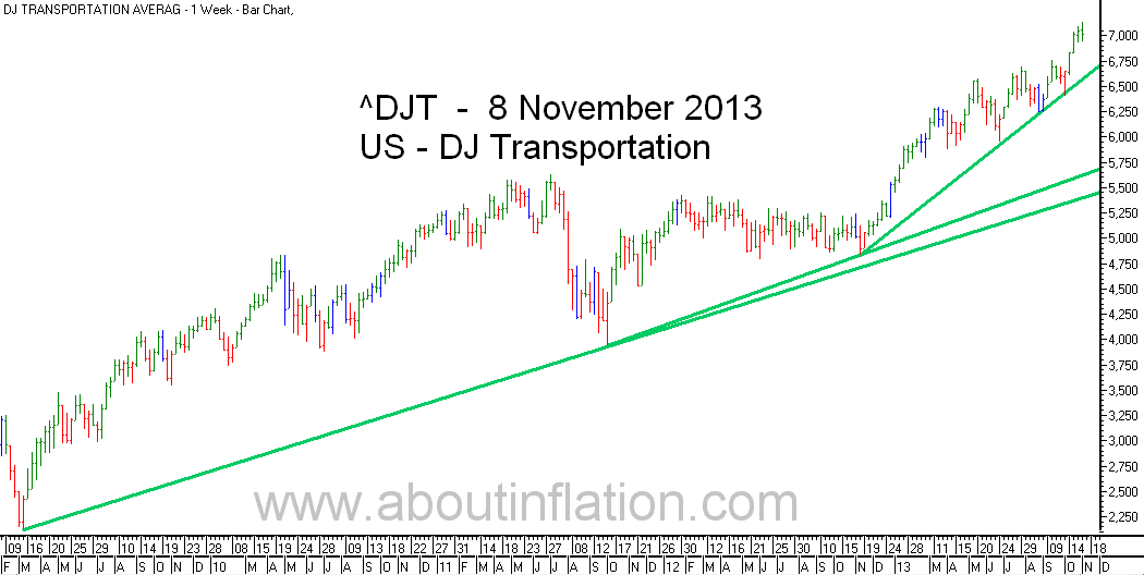 DJ Transportation Index TrendLine - bar chart - 8 November 2013