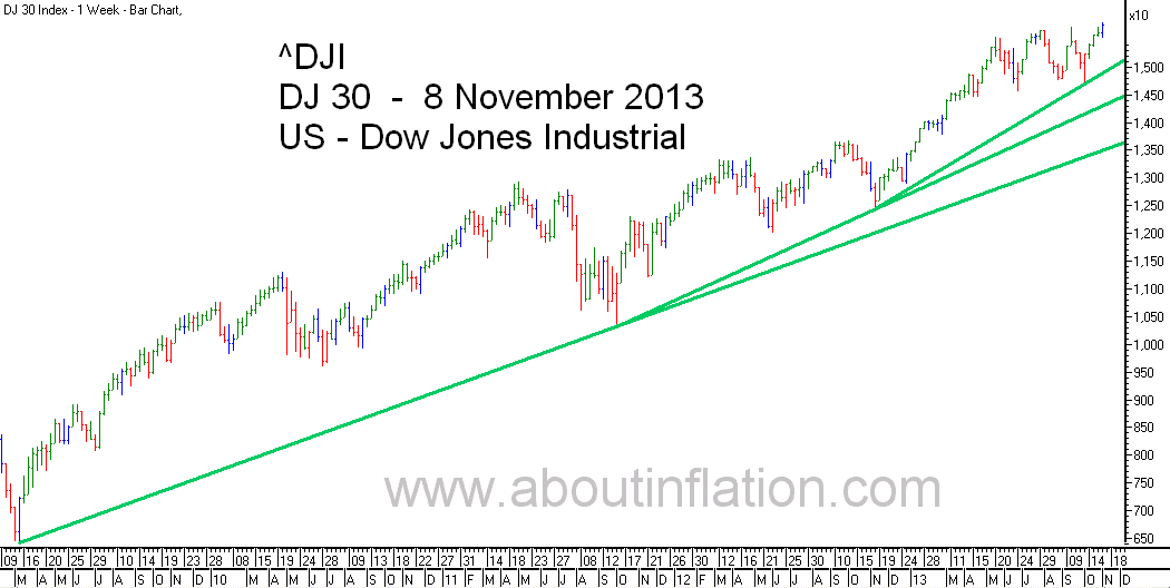 DJ 30 Down Jones Trend Line chart - 8 November 2013