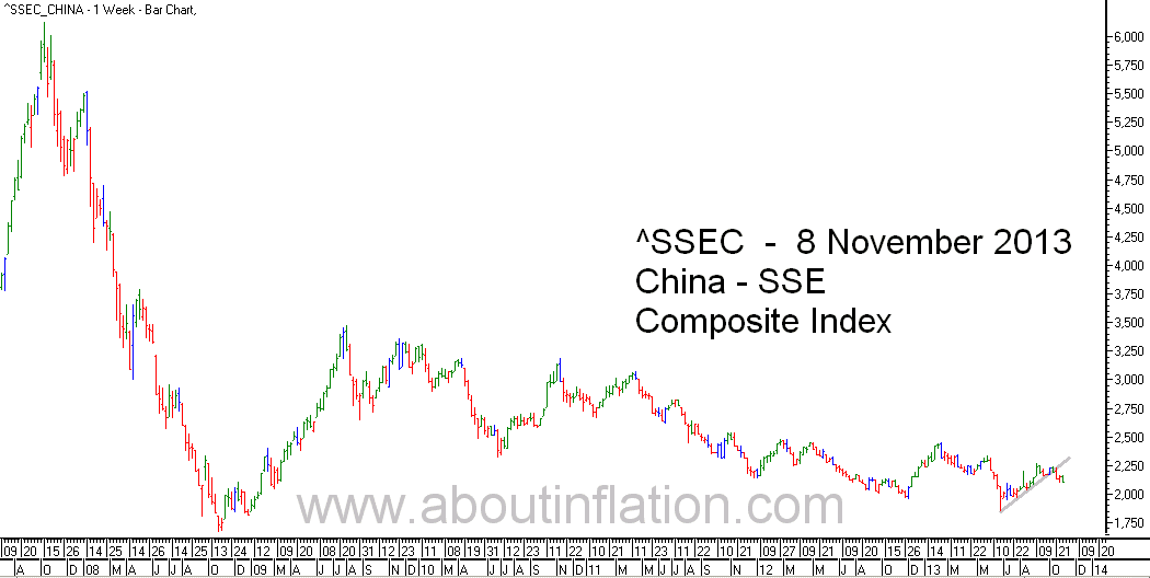 SSEC  Index Trend Line - bar chart - 8 November 2013 - SSEC指数条形图