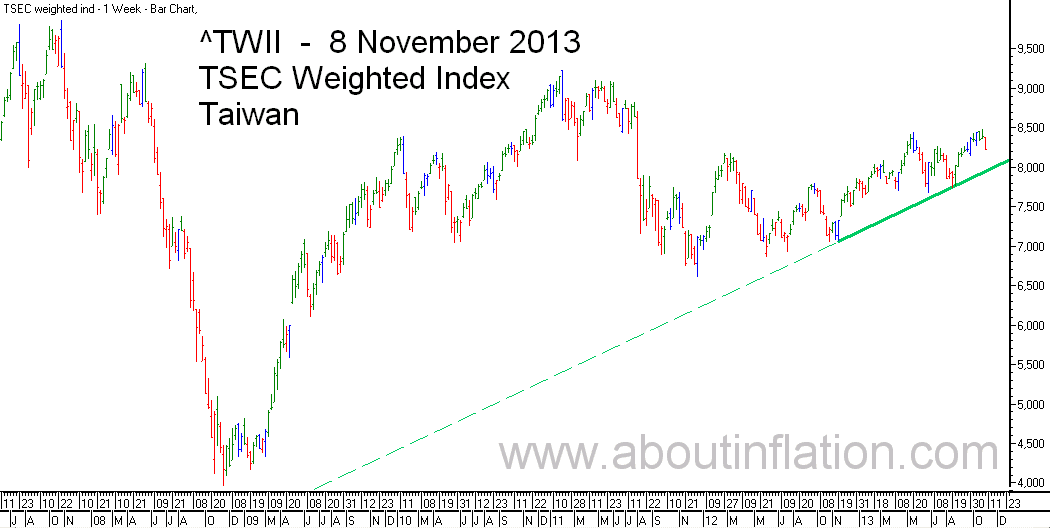 TWII  Index Trend Line - bar chart - 8 November 2013 - TWII 指数条形图