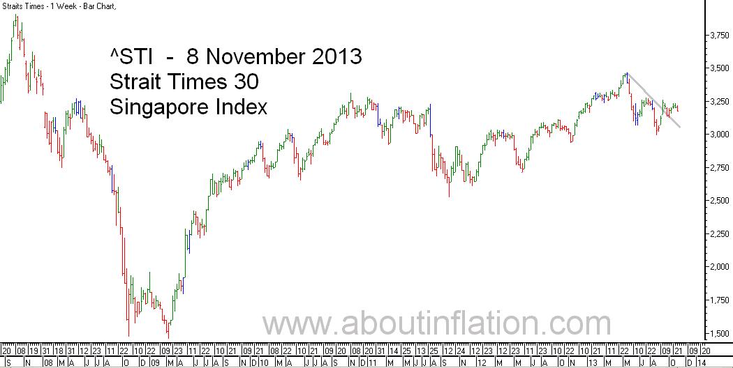 STI  Index Trend Line - bar chart - 8 November 2013 - STI 索引条形图 - Indeks STI carta bar - STI குறியீடு பொருட்டல்ல விளக்கப்படம்