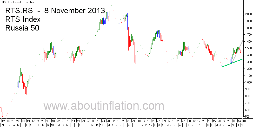 RTS 50  Index Trend Line - bar chart - 8 November 2013 - RTS 50 индекс гистограммы