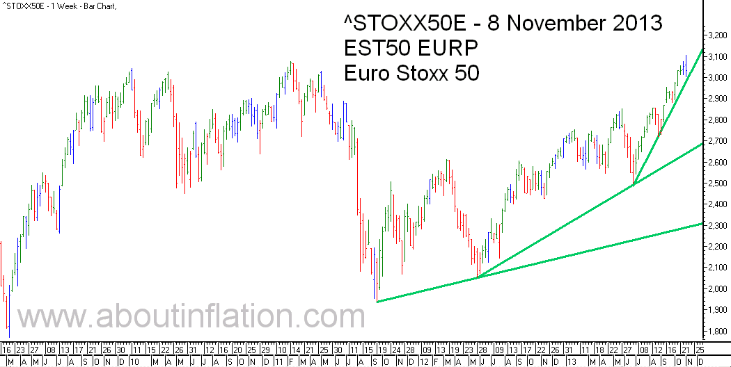 Euro Stoxx 50 Index Trend Line - bar chart - 8 November 2013 - Euro Stoxx 50 Index Balkendiagramm