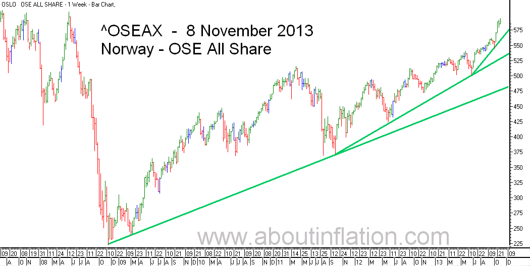OSE All Share Index TrendLine - bar chart - 8 November 2013 - OSE Norge Index to trendlinje diagram - OSE All Share Index stolpediagram