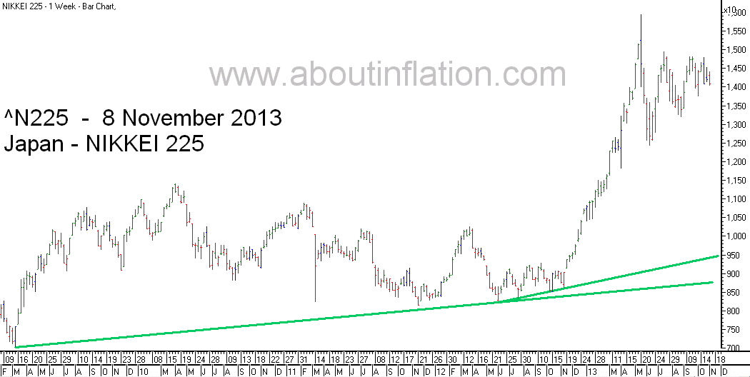 Nikkei 225 Index TrendLine - bar chart - 8 November 2013 - 日経225種平均株価の棒グラフ