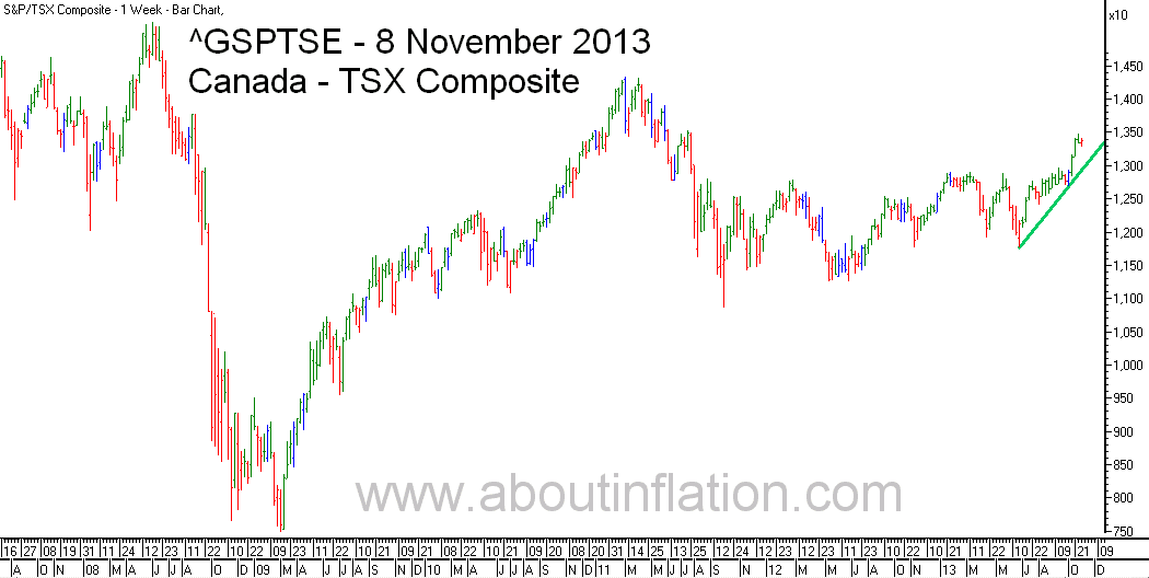TSX Composite Index TrendLine - bar chart - 8 November 2013 - TSX Composite indice de graphique à barres