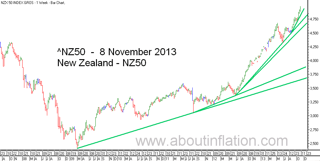 NZ 50 Index TrendLine - bar chart - 8 November 2013