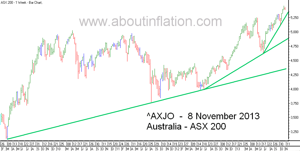 ASX 200 Index TrendLine - bar chart - 8 November 2013