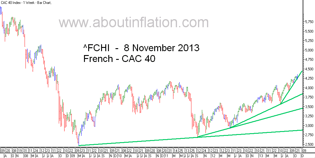 CAC 40 Index TrendLine - bar chart - 8 November 2013 - CAC 40 indice de graphique à barres