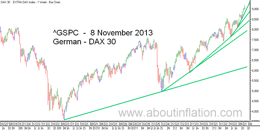 DAX 30 Index TrendLine - bar chart - 8 November 2013 - DAX 30 Index Balkendiagramm