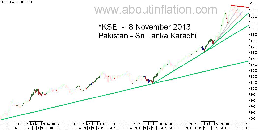 KSE  Index Trend Line bar chart - 8 November 2013 - பாக்கிஸ்தான் குறியீடு போக்கு வரி விளக்கப்படம்