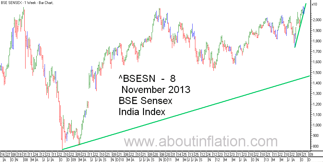 BSE Sensex  Index Trend Line bar chart - 8 November 2013