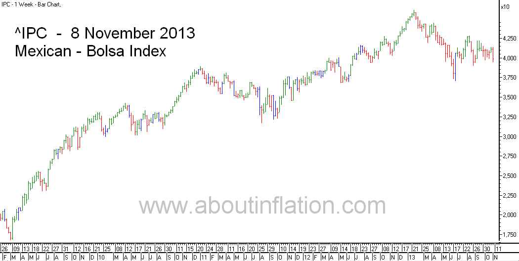 Bolsa  Index Trend Line bar chart - 8 November 2013 - Índice Bolsa de gráfico de barras