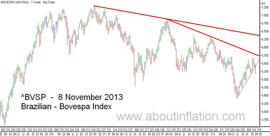Bovesta  Index Trend Line bar chart - 8 November 2013 - Índice Bovespa gráfico de barras