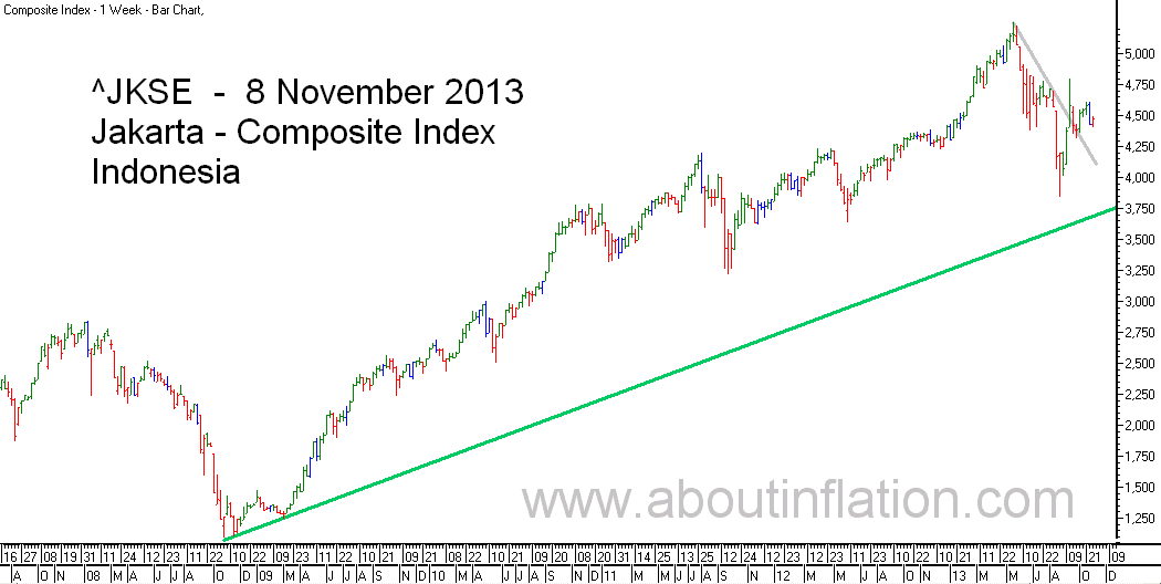 JKSE  Index Trend Line bar chart - 8 November 2013 - Indeks JKSE bar chart
