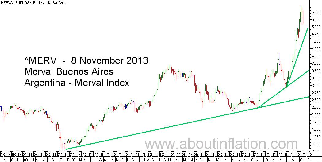 Merval  Index Trend Line bar chart - 8 November 20133 - Índice Merval de gráfico de barras