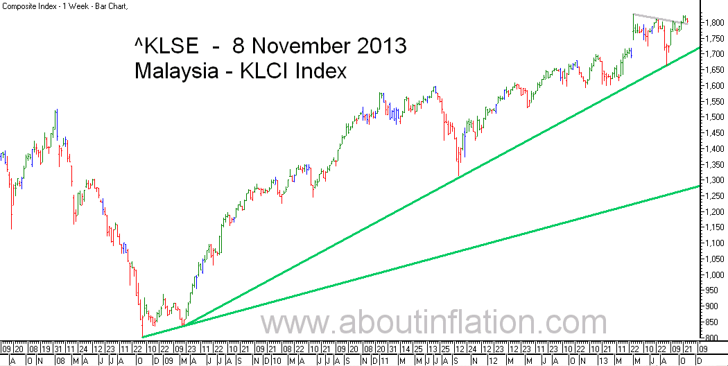 KLSE  Index Trend Line bar chart - 8 November 2013 - Indeks KLSE carta bar