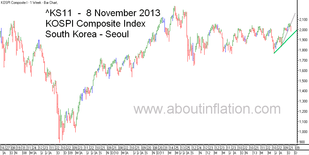 KS11  Index Trend Line bar chart - 8 November 2013 - KS11 인덱스 바 차트